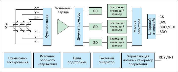 Рис. 2. Блок-схема акселерометра ST с цифровым выходом