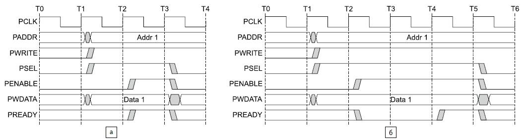 Временная диаграмма цикла записи данных