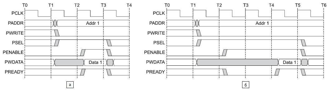 Временная диаграмма цикла чтения данных