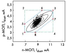 Рис. 5.1. Измеренные данные (результаты электрических тестов) и вершины, выбранные для моделирования. Эллипсы соответствуют уровням ±3σ, ±2σ, σ. [16]