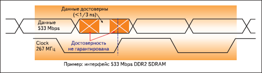 Временные диаграммы при работе с высокоскоростной памятью DDR2