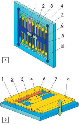 Рис. 27. Физические модели двух перспективных емкостных MEMS-структур датчиков ускорения