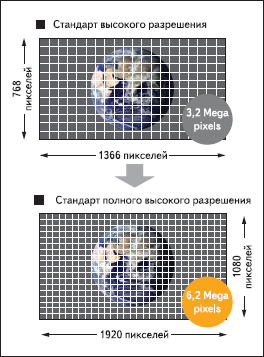 Различие стандартов 1080i и 1080p