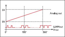 Зависимость выходного напряжения на выходе фильтра от угла поворота
