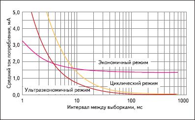 Зависимость тока потребления AS5030 от частоты выборки с учетом выбранного режима работы