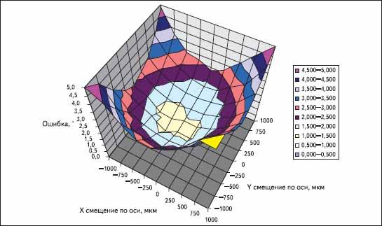 Зависимость величин ошибок, возникающих при отклонении центра магнита от диагонального центра микросхемы