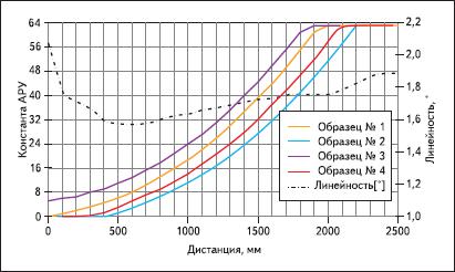 Значение константы АРУ и линейность в зависимости от дистанции магнита BMN-35H до микросхемы