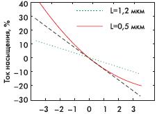 Рис. 5.2. Зависимость тока насыщения от длины канала для длинноканального (пунктирная линия) и короткоканального (сплошная линия) транзистора [22]