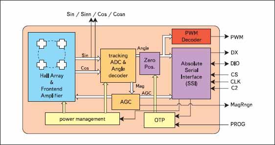 Структурная схема AS5030.