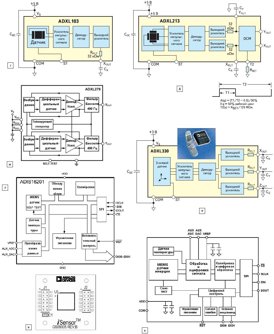 Рис. 28. Технологии акселерометров Analog Devices