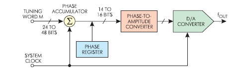 Функциональная схема синтезатора DDS