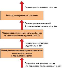 Рис. 5.3. Иерархический метод статистического моделирования