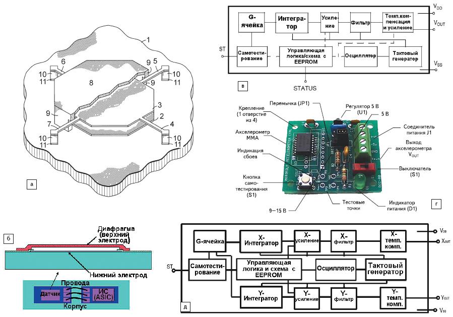 Рис. 29. Технологии акселерометров Freescale Semiconductor