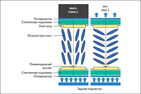 Принцип работы «доменной» ориентации MVA