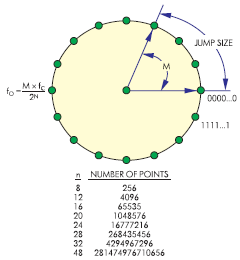 Циклическое вычисление фазы