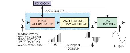 Сигналы в синтезаторе DDS