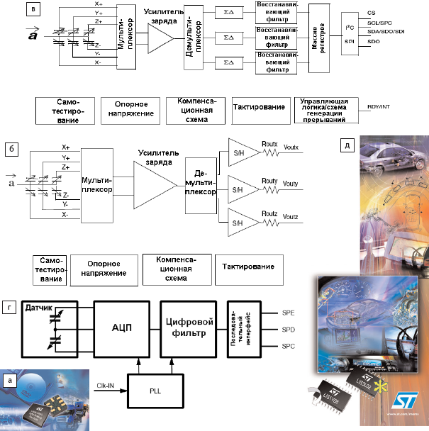 Рис. 32. Технологии акселерометров STMicroelectronics