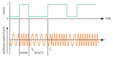 Модуляция FSK