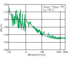 Типичный спектр фазового шума выходного сигнала синтезатора DDS AD9834. Частота выходного сигнала 2 МГц, частота тактирования 50 МГц