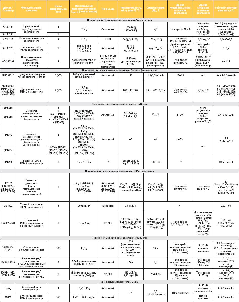 Таблица 2. Сравнительные технические данные поверхностных емкостных акселерометров различных производителей