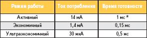 Ток потребления и время готовности данных в зависимости от выбранного режима работы