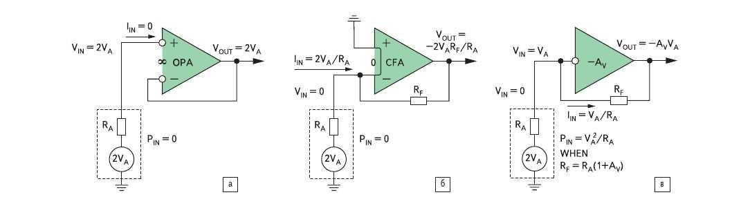 Рис. 1. а) Подключение повторителя напряжения; б) подключение усилителя с обратной связью по току; в) подключение инвертирующего усилителя с фиксированным коэффициентом усиления