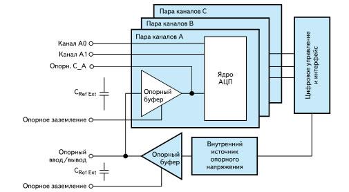 Упрощенная блок-схема ADS8556
