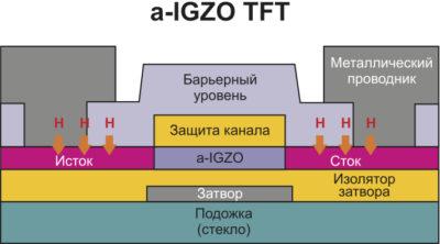 Структура транзистора на аморфном IGZO