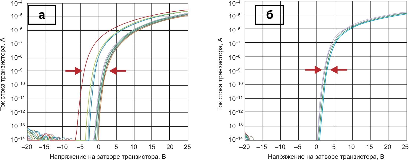 Передаточные характеристики TFT-транзисторов, полученные с помощью технологий: а) CE; б) ES