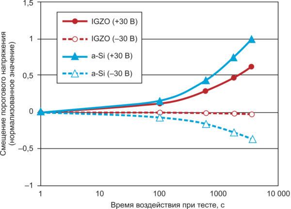 Результаты теста проверки надежности (BT Test) IGZO по сравнению с a-Si
