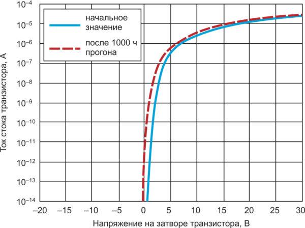 Смещение передаточной характеристики IGZO-транзисторов при испытании на стабильность (Т = +60 °C, 1000 ч)