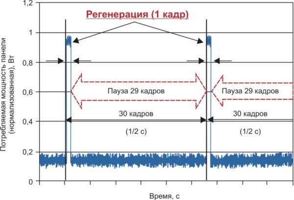 Динамическая потребляемая мощность в ЖК-панелях с матрицей на основе IGZO и экономичной разверткой LPCD