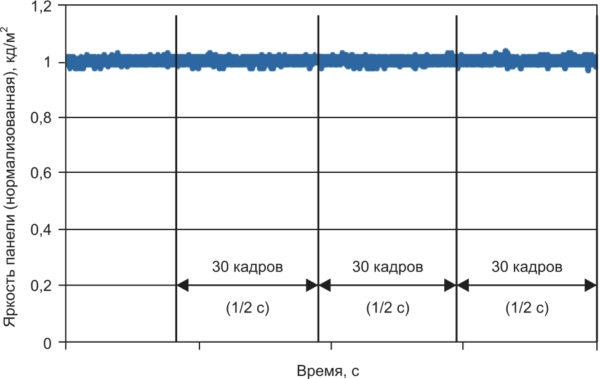 Флуктуация яркости IGZO дисплейной панели при использовании метода развертки LPCD с частотой 2 Гц