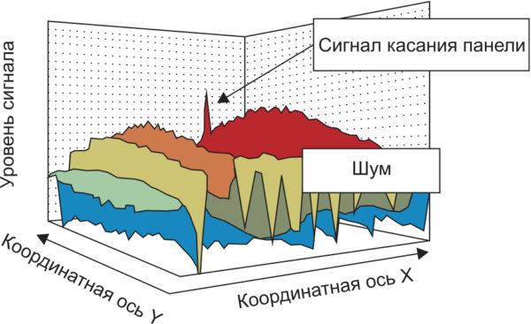 Уровни полезного сигнала и шумов для сенсорной емкостной панели a-Si ЖК-панели с традиционной разверткой