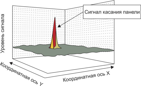 Сигнальный рельеф для сенсорной панели для ЖК-дисплея с IGZO-матрицей и новой системой сканирования