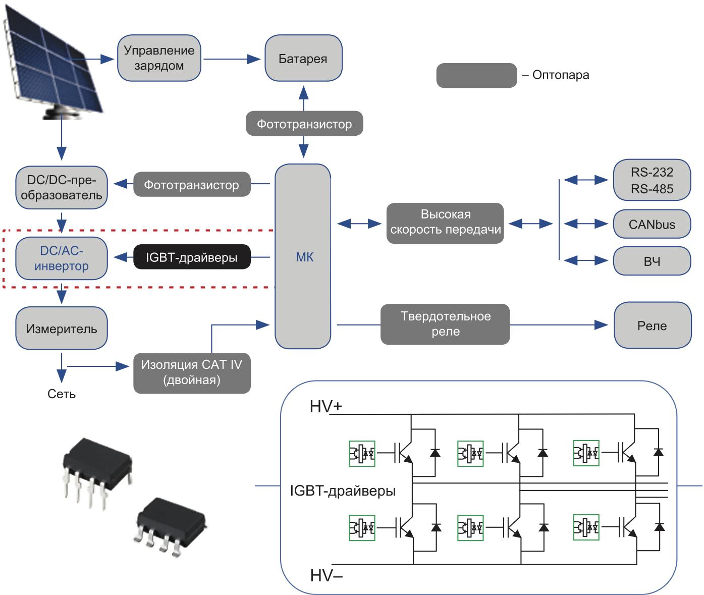 Пример применения оптически изолированных драйверов IGBT в схемах управления солнечными и ветровыми источниками энергии