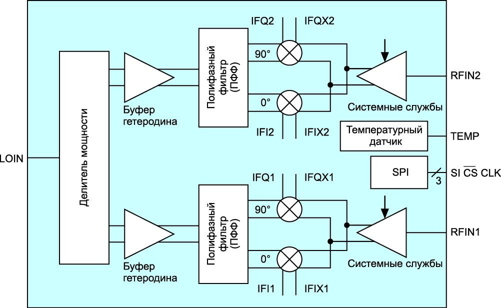 Блок-схема BGT24MR2