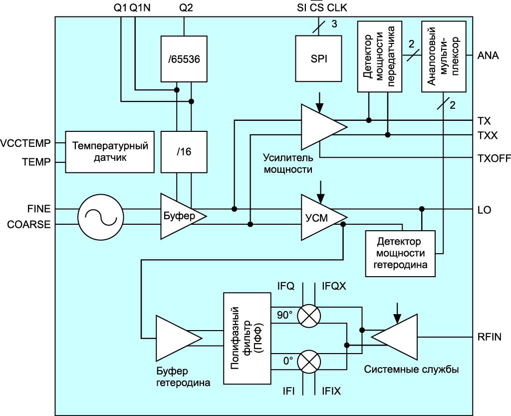 Блок-схема BGT24MTR11