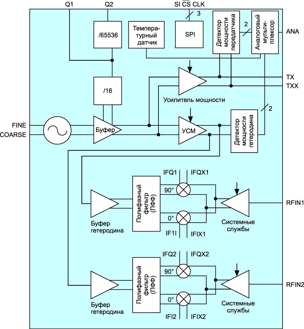 Блок-схема BGT24MTR12