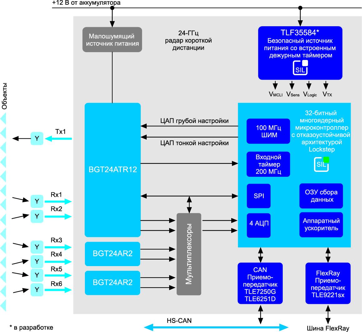 Блок-схема радарной системы с разнесенными антеннами и вспомогательными микросхемами BGT24MR2