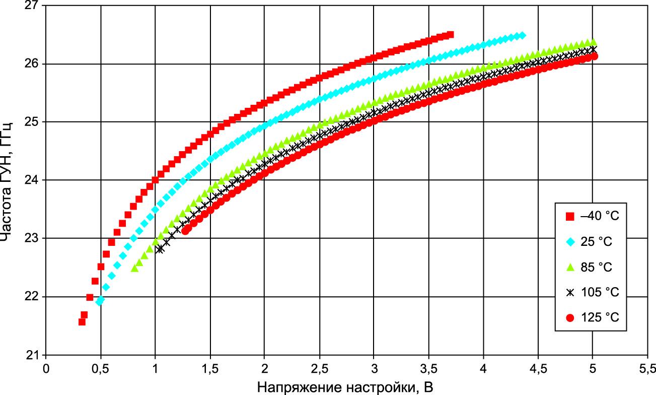 Зависимость частоты ГУН от напряжения настройки при разных температурах (входы тонкой и грубой настройки соединены вместе)