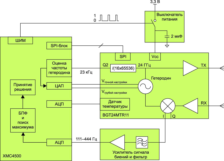 Пример построения допплеровского импульсного радара на BGT24MTR11 и микроконтроллере XMC4500
