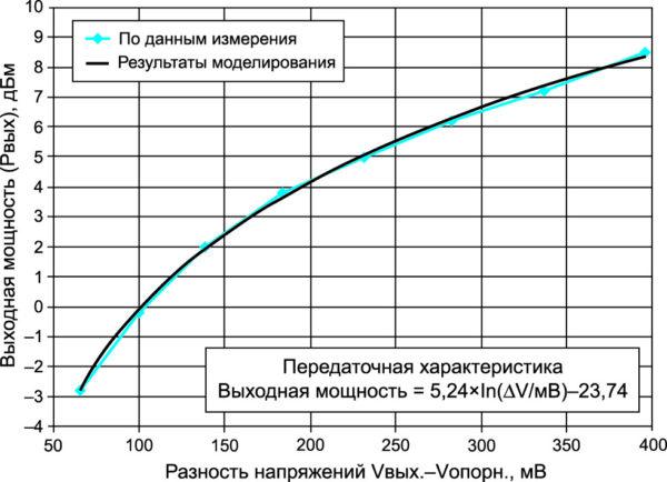 Передаточная характеристика датчиков мощности