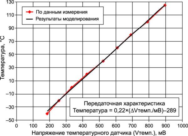 Температура микросхемы в зависимости от напряжения Vтемп.