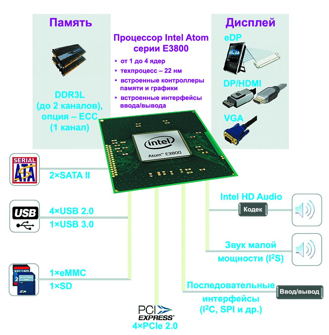 Общая структура платформы встраиваемых систем на основе процессоров Intel Atom серии E3800 (Bay Trail)