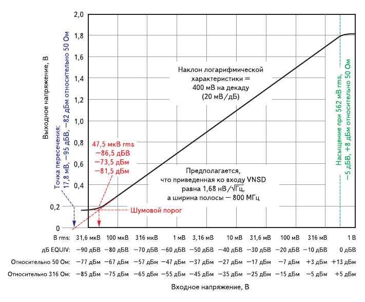 Рис. 2. График функции отклика логарифмического усилителя на входное напряжение с указанием нижней границы динамического диапазона и соответствие между альтернативными шкалами