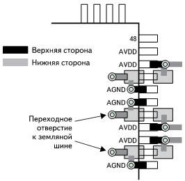 Образец компоновки для размещения развязывающих конденсаторов питания