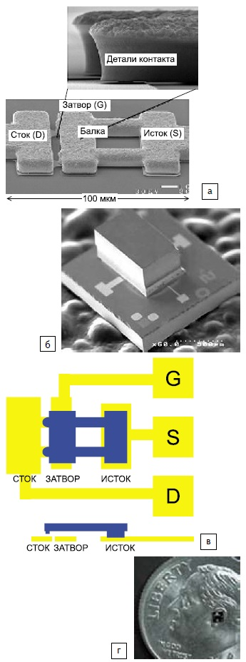 Технология омических ключей Radant MEMS