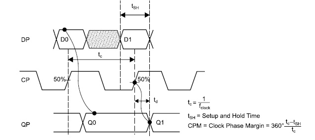 Диаграммы работы микросхемы HMC673LC3C