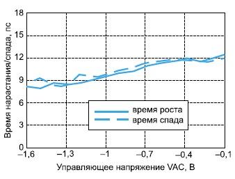 Зависимость времени выходных импульсов микросхемы HMC841LC4B